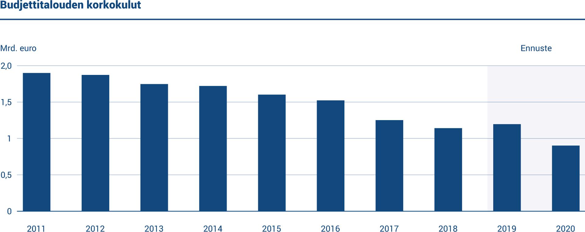 Kaaviossa esitetään budjettivelan vuosittaiset korkokulut vuosilta 2011–20. Korkokulut vuonna 2019 olivat 1,20 miljardia euroa. Ennuste vuodelle 2020 on 0,87 miljardia euroa.