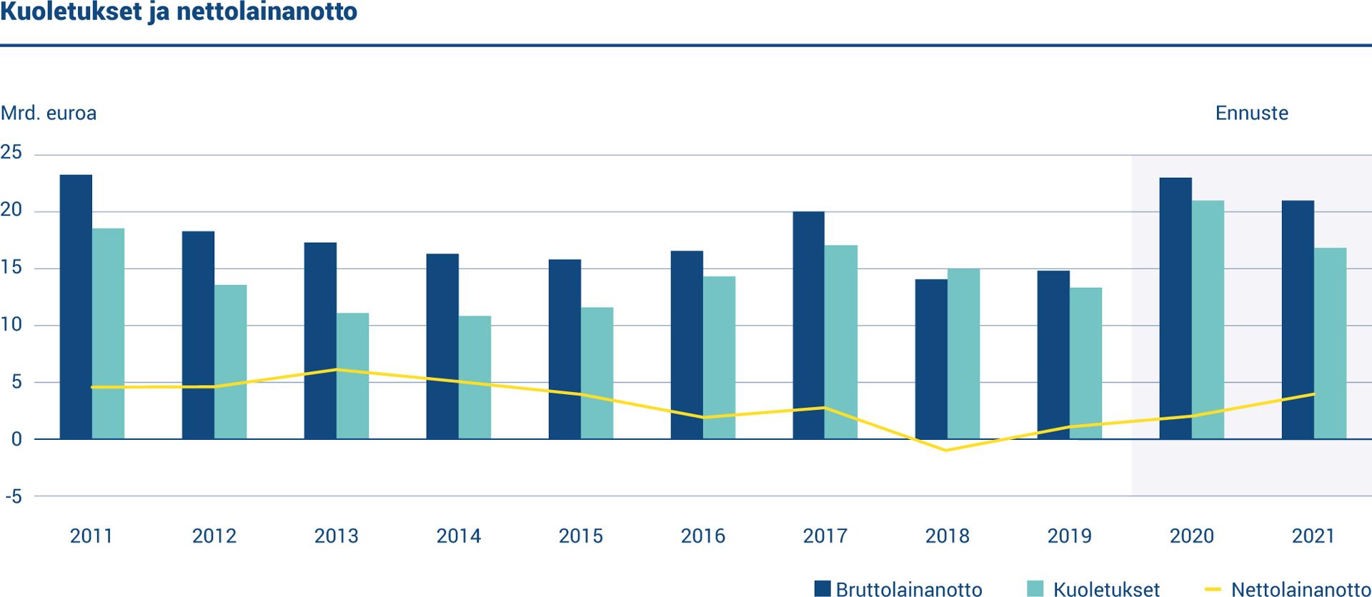 Kaaviossa esitetään vuosittainen bruttolainanotto, kuoletukset ja nettolainanotto vuosina 2011–2021. Kuoletuksia oli 13,4 miljardin euron edestä ja nettolainanoton määrä oli 1,40 miljardia euroa vuonna 2019.