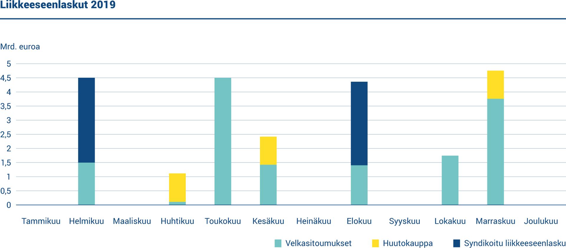 Kaaviossa esitetään liikkeeseenlaskut vuonna 2019. Suomi laski liikkeeseen kaksi uutta euromääräistä viitelainaa ja järjesti kolme viitelainahuutokauppaa. Lyhytaikainen rahoitus toteutettiin laskemalla liikkeeseen valtion velkasitoumuksia.
