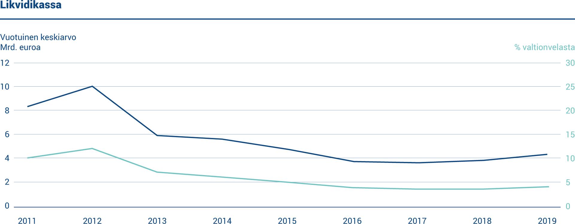 Vuonna 2019 käteisvarojen keskikoko oli 4,3 miljardia euroa tai 4,0 prosenttia velasta.