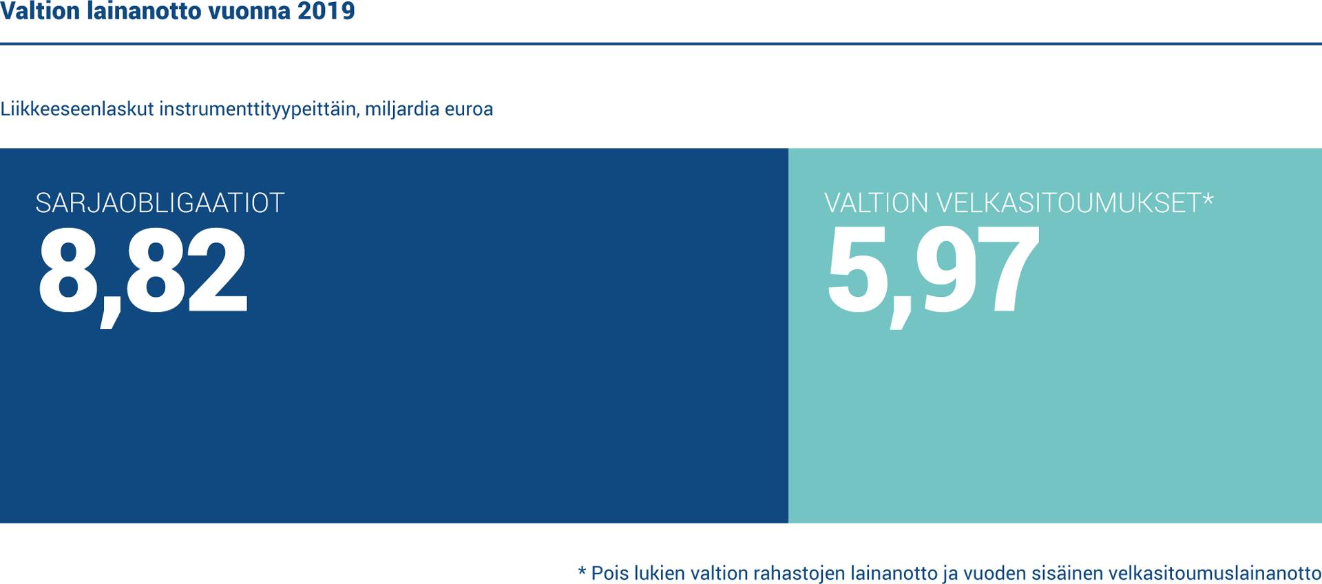 Toteutunut bruttolainanotto vuonna 2019 oli 14,8 miljardia euroa, josta 8,82 miljardia euroa oli pitkäaikaista ja 5,97 miljardia euroa lyhytaikaista lainanottoa.