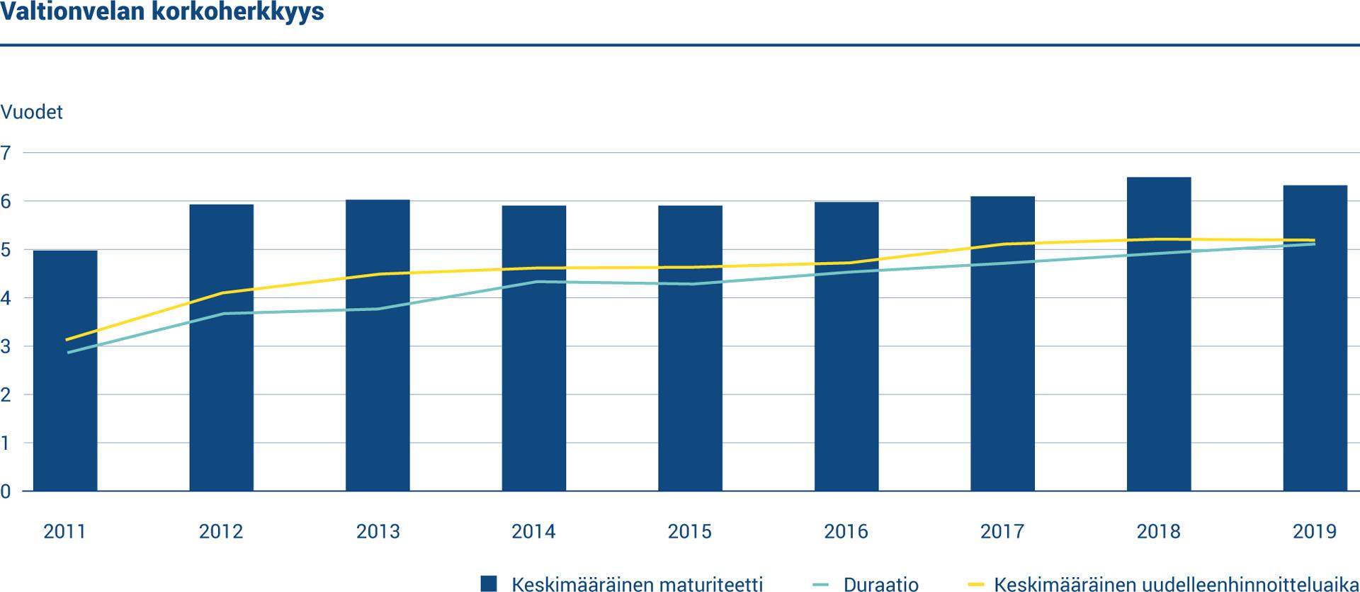 Kaaviossa esitetään valtionvelan korkoherkkyyden avainlukuja. Vuoden 2019 lopussa valtionvelan keskimääräinen uudelleenhinnoitteluaika oli 5,14 vuotta ja duraatio 5,08 vuotta. Keskimääräinen maturiteetti oli 6,33 vuotta.