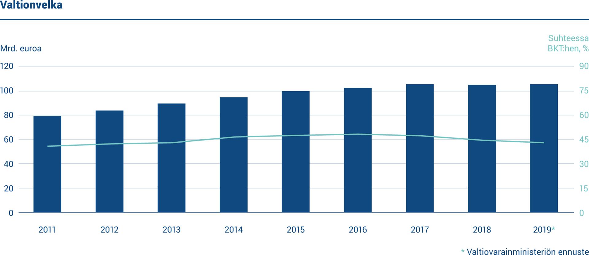 Kaaviossa esitetään Suomen valtionvelan määrä ja suhde bruttokansantuotteeseen vuosina 2011–2019. Valtionvelka oli 106,4 miljardia euroa vuoden 2019 lopussa. Velan suhde bruttokansantuotteeseen oli 44 prosenttia.