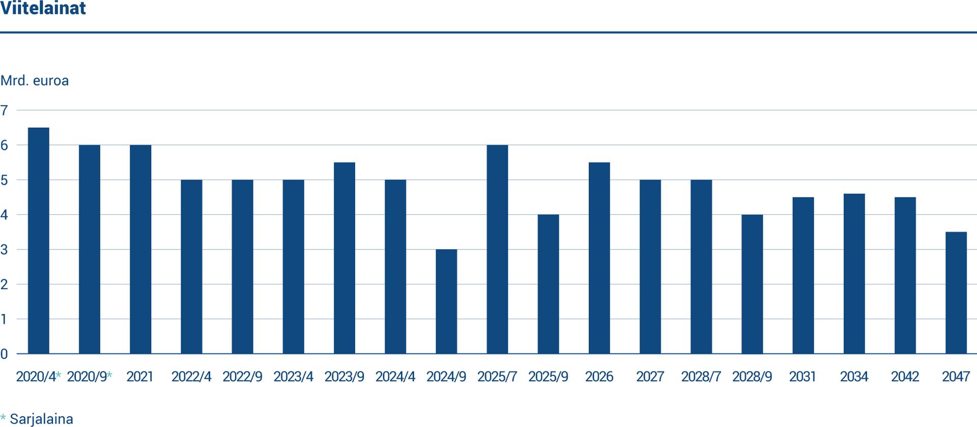 Kaaviossa on kaikki Valtiokonttorin liikkeeseen laskemat sarjaobligaatiot. Pääosa näistä on viitelainoja.